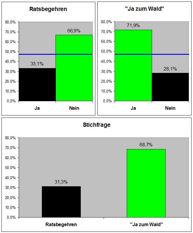 2015-07 Ergebnis